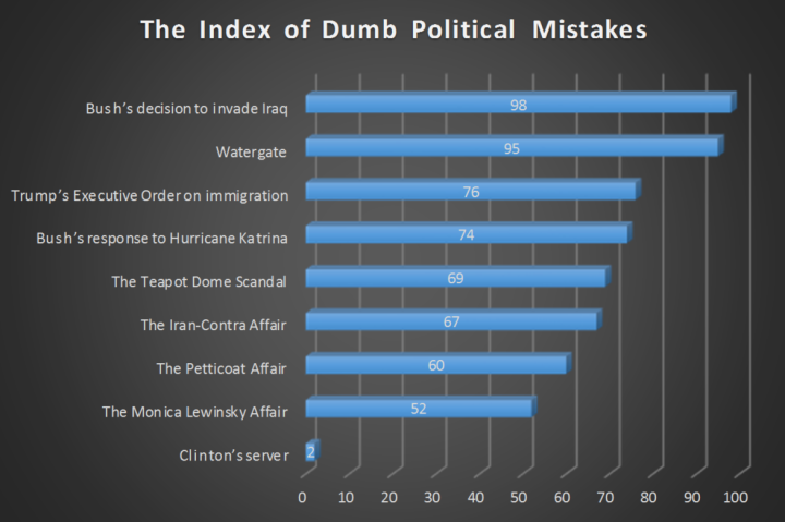 index-dumb-mistakes